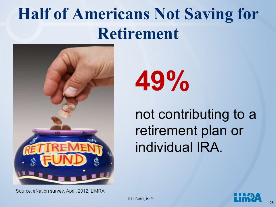 © LL Global, Inc. SM Half of Americans Not Saving for Retirement 28 not contributing to a retirement plan or individual IRA. Source: eNation survey, A