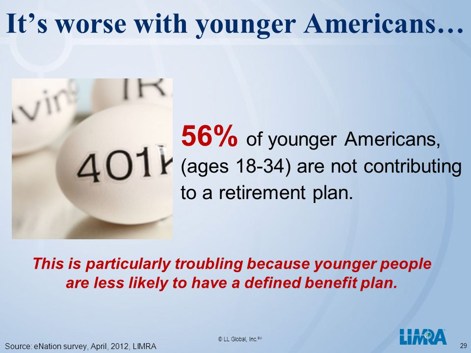 © LL Global, Inc. SM It's worse with younger Americans… 29 56% of younger Americans, (ages 18-34) are not contributing to a retirement plan. Source: e