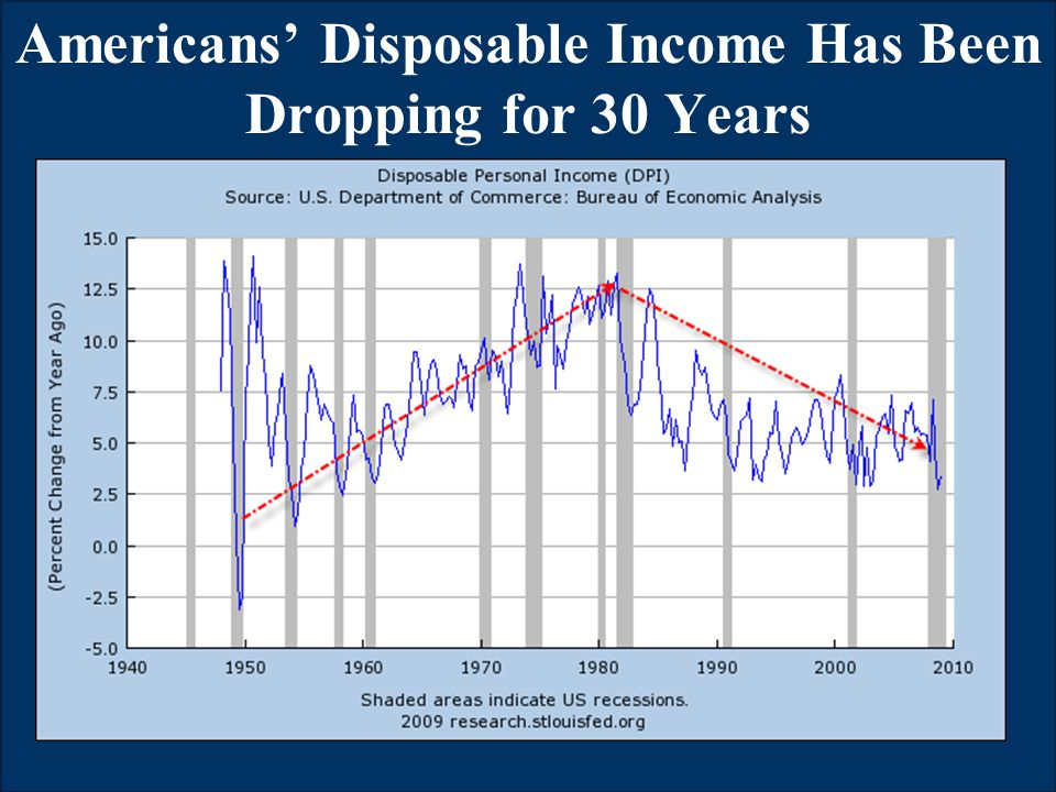 © LL Global, Inc. SM Americans' Disposable Income Has Been Dropping for 30 Years