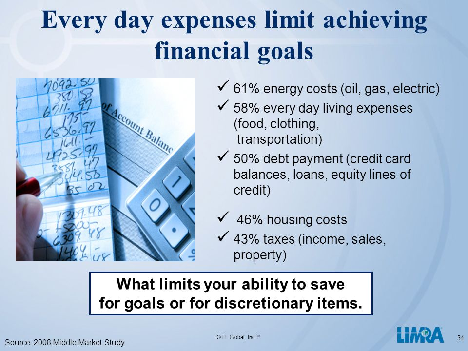 © LL Global, Inc. SM 34 Every day expenses limit achieving financial goals 61% energy costs (oil, gas, electric) 58% every day living expenses (food,