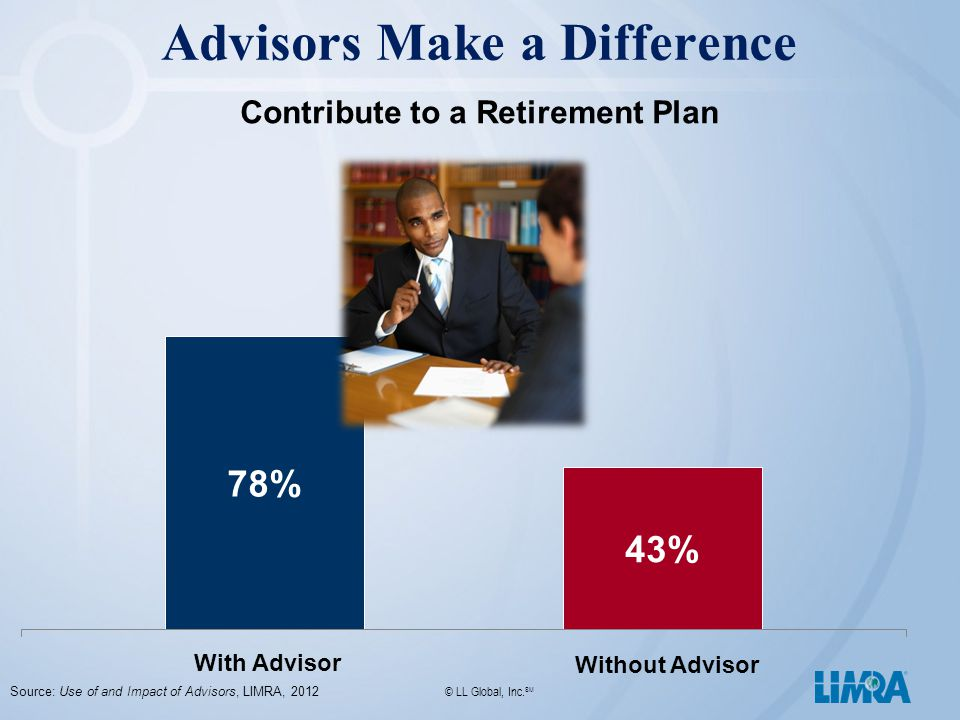 Advisors Make a Difference Contribute to a Retirement Plan With Advisor Without Advisor Source: Use of and Impact of Advisors, LIMRA, 2012