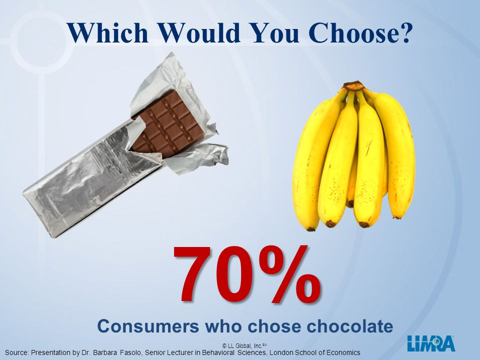 © LL Global, Inc. SM Which Would You Choose?70% Consumers who chose chocolate Source: Presentation by Dr. Barbara Fasolo, Senior Lecturer in Behaviora