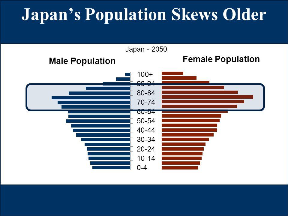 © LL Global, Inc. SM Japan's Japan's Population Skews Older Japan - 2050