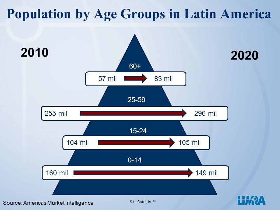 © LL Global, Inc. SM Population by Age Groups in Latin America 57 mil83 mil 255 mil 296 mil 104 mil 105 mil 160 mil 149 mil 60+ 25-59 15-24 0-14 2010