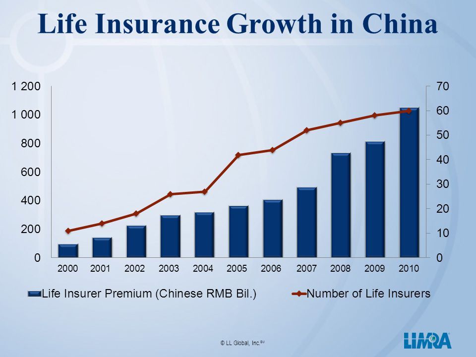 © LL Global, Inc. SM Life Insurance Growth in China