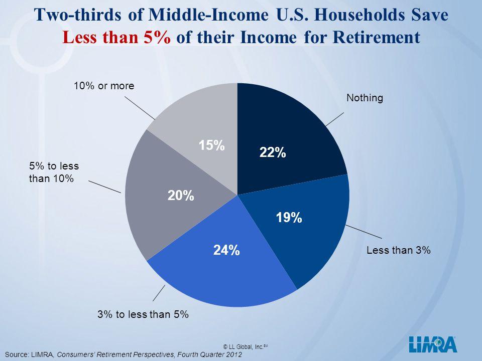 © LL Global, Inc. SM Two-thirds of Middle-Income U.S.