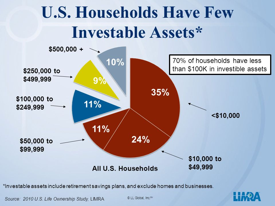 © LL Global, Inc. SM U.S. Households Have Few Investable Assets* 35% 24% 10% <$10,000 $50,000 to $99,999 $250,000 to $499,999 9% $500,000 + 11% $100,0