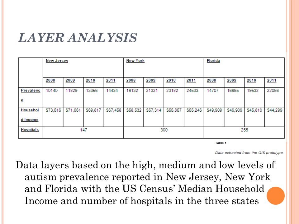 LAYER ANALYSIS Data layers based on the high, medium and low levels of autism prevalence reported in New Jersey, New York and Florida with the US Census' Median Household Income and number of hospitals in the three states
