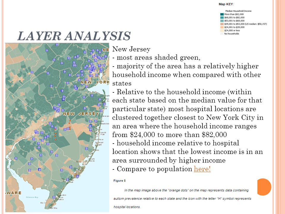 LAYER ANALYSIS New Jersey - most areas shaded green, - majority of the area has a relatively higher household income when compared with other states - Relative to the household income (within each state based on the median value for that particular state) most hospital locations are clustered together closest to New York City in an area where the household income ranges from $24,000 to more than $82,000 - household income relative to hospital location shows that the lowest income is in an area surrounded by higher income - Compare to population here!here!
