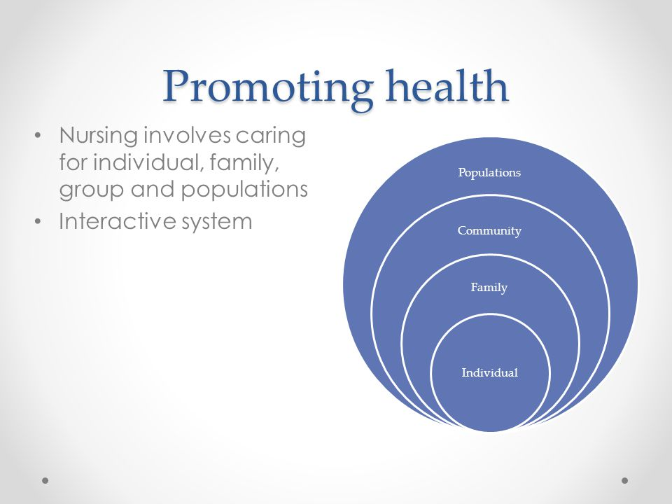 Promoting health Populations Community Family Individual Nursing involves caring for individual, family, group and populations Interactive system