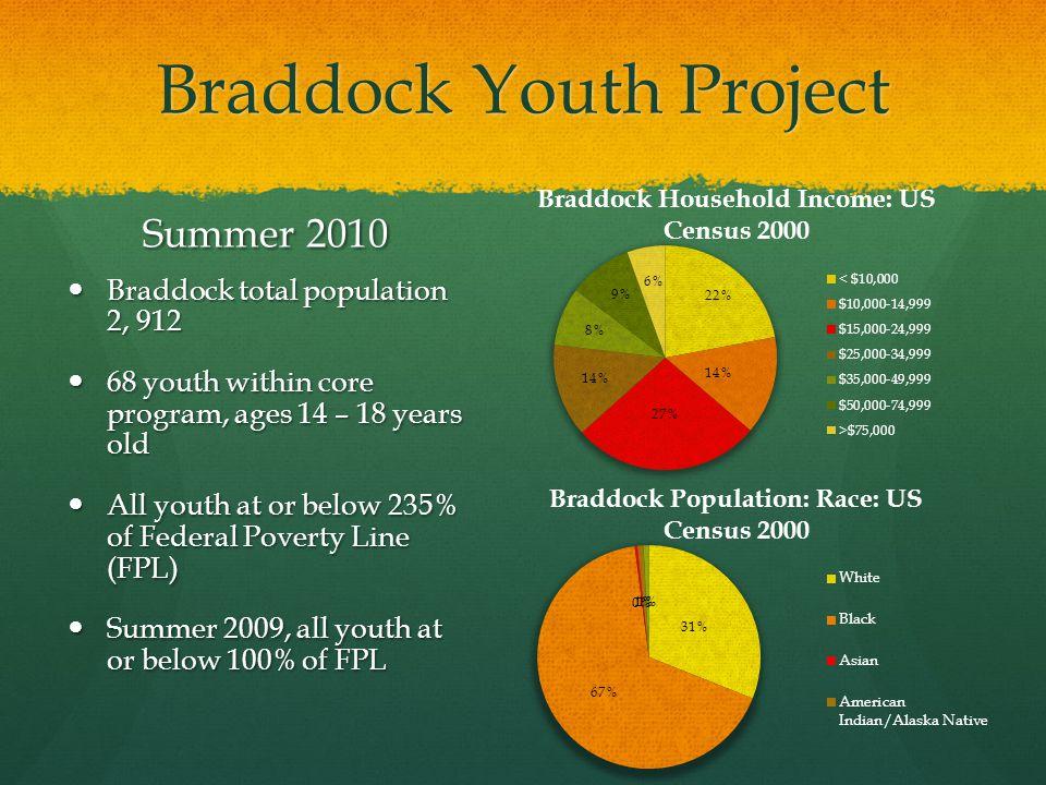Braddock Youth Project Braddock total population 2, 912 Braddock total population 2, 912 68 youth within core program, ages 14 – 18 years old 68 youth within core program, ages 14 – 18 years old All youth at or below 235% of Federal Poverty Line (FPL) All youth at or below 235% of Federal Poverty Line (FPL) Summer 2009, all youth at or below 100% of FPL Summer 2009, all youth at or below 100% of FPL Summer 2010