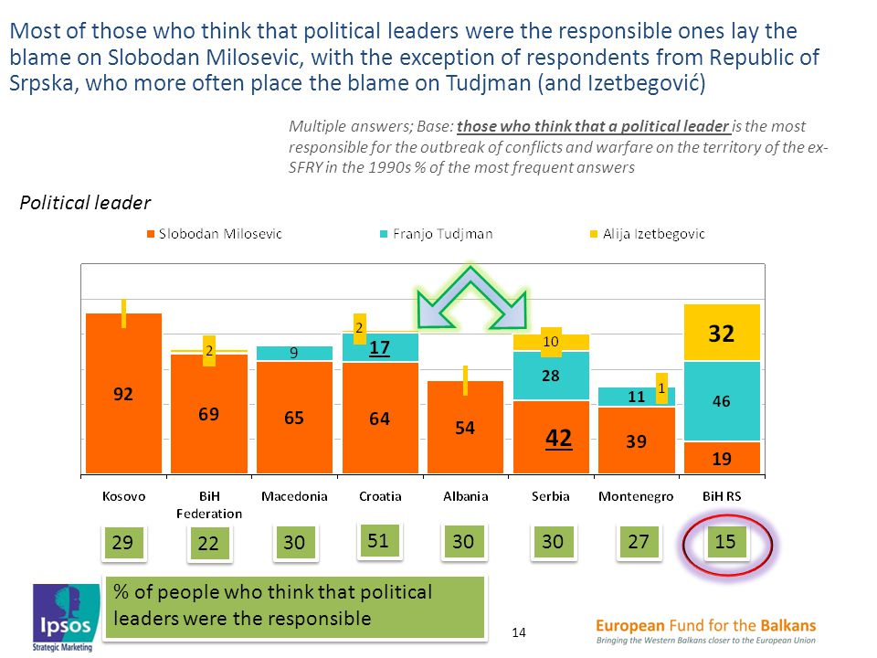 Most of those who think that political leaders were the responsible ones lay the blame on Slobodan Milosevic, with the exception of respondents from Republic of Srpska, who more often place the blame on Tudjman (and Izetbegović) Political leader Multiple answers; Base: those who think that a political leader is the most responsible for the outbreak of conflicts and warfare on the territory of the ex- SFRY in the 1990s % of the most frequent answers 5151 5151 30 27 29 15 22 % of people who think that political leaders were the responsible 14