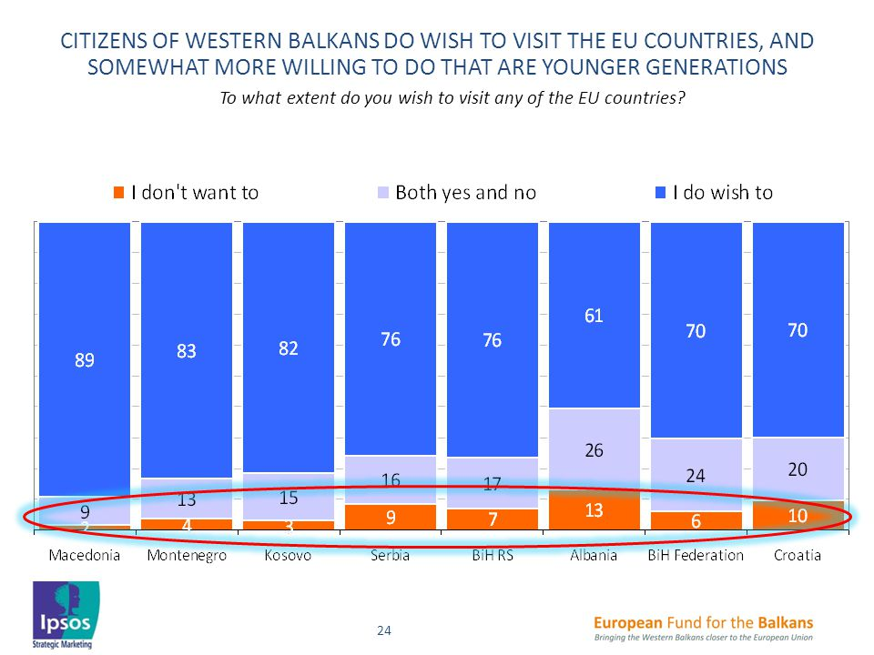 24 CITIZENS OF WESTERN BALKANS DO WISH TO VISIT THE EU COUNTRIES, AND SOMEWHAT MORE WILLING TO DO THAT ARE YOUNGER GENERATIONS To what extent do you wish to visit any of the EU countries?