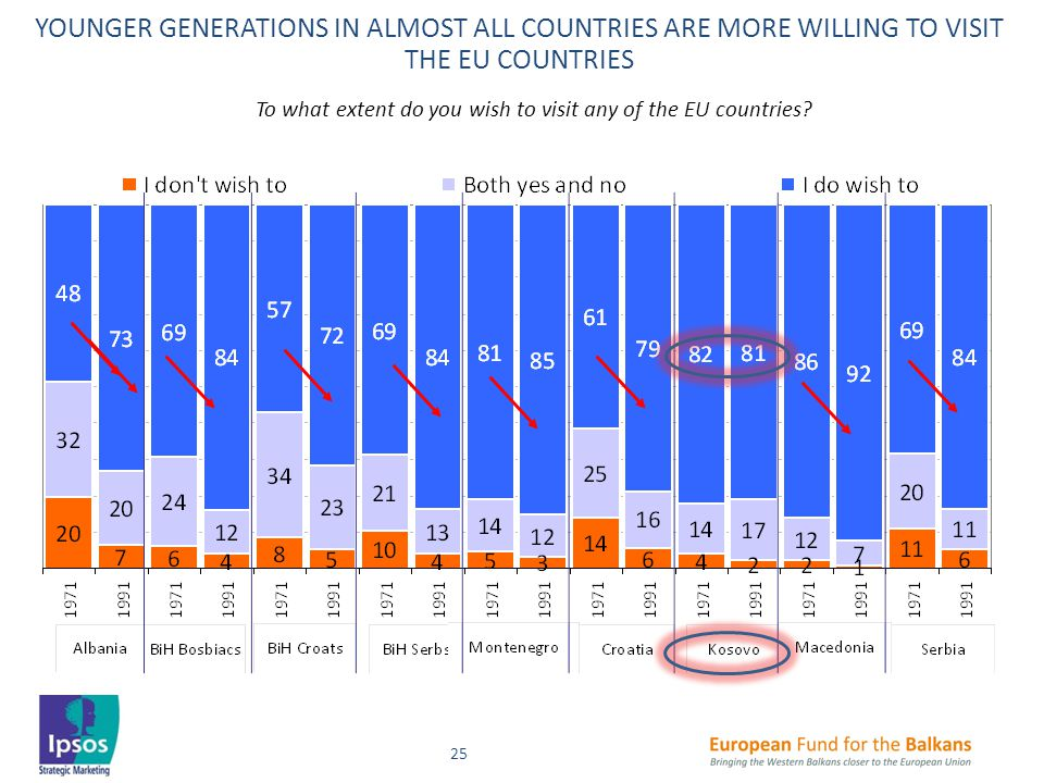 25 YOUNGER GENERATIONS IN ALMOST ALL COUNTRIES ARE MORE WILLING TO VISIT THE EU COUNTRIES To what extent do you wish to visit any of the EU countries?