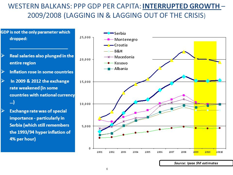 6 WESTERN BALKANS: PPP GDP PER CAPITA: INTERRUPTED GROWTH – 2009/2008 (LAGGING IN & LAGGING OUT OF THE CRISIS ) Source: Ipsos SM estimates GDP is not the only parameter which dropped: ____________________  Real salaries also plunged in the entire region  Inflation rose in some countries  In 2009 & 2012 the exchange rate weakened (in some countries with national currency …)  Exchange rate was of special importance - particularly in Serbia (which still remembers the 1993/94 hyper inflation of 4% per hour)