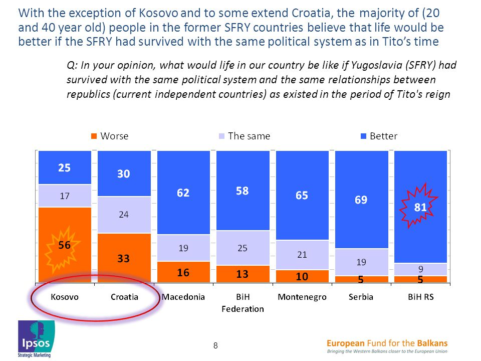 With the exception of Kosovo and to some extend Croatia, the majority of (20 and 40 year old) people in the former SFRY countries believe that life would be better if the SFRY had survived with the same political system as in Tito's time Q: In your opinion, what would life in our country be like if Yugoslavia (SFRY) had survived with the same political system and the same relationships between republics (current independent countries) as existed in the period of Tito s reign 8