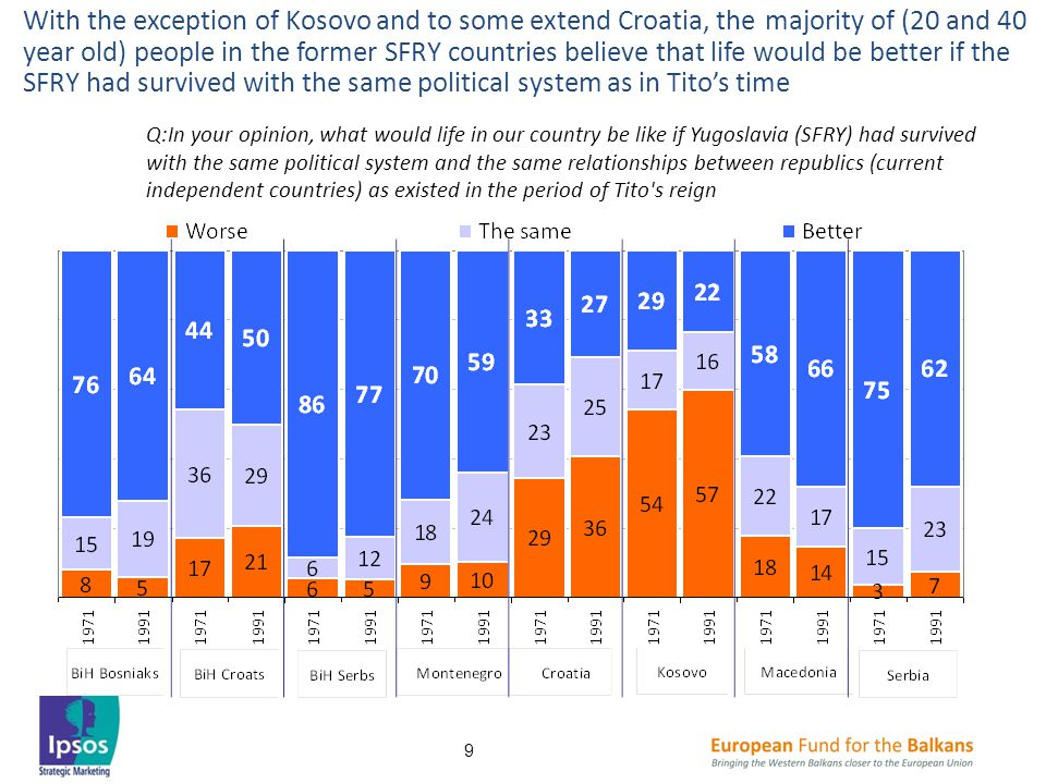 With the exception of Kosovo and to some extend Croatia, the majority of (20 and 40 year old) people in the former SFRY countries believe that life would be better if the SFRY had survived with the same political system as in Tito's time Q:In your opinion, what would life in our country be like if Yugoslavia (SFRY) had survived with the same political system and the same relationships between republics (current independent countries) as existed in the period of Tito s reign 9