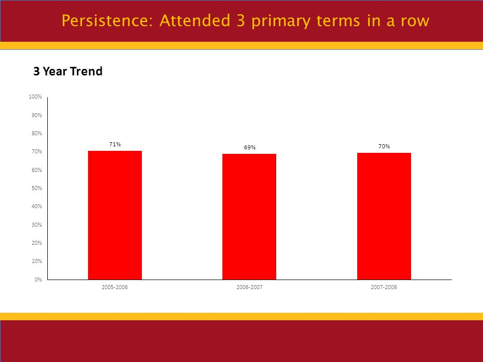 Persistence: Attended 3 primary terms in a row How does COD compare.