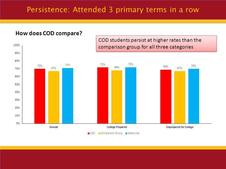 Persistence: attended 3 terms in a row Younger (under 20) and older (40+) students persist at higher rates than other age groups Asian students have the highest persistence rate of any other ethnic group