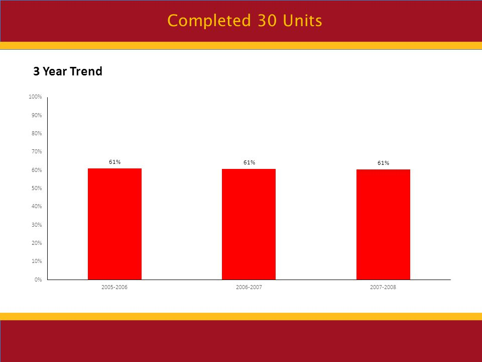 Completed 30 Units 3 Year Trend