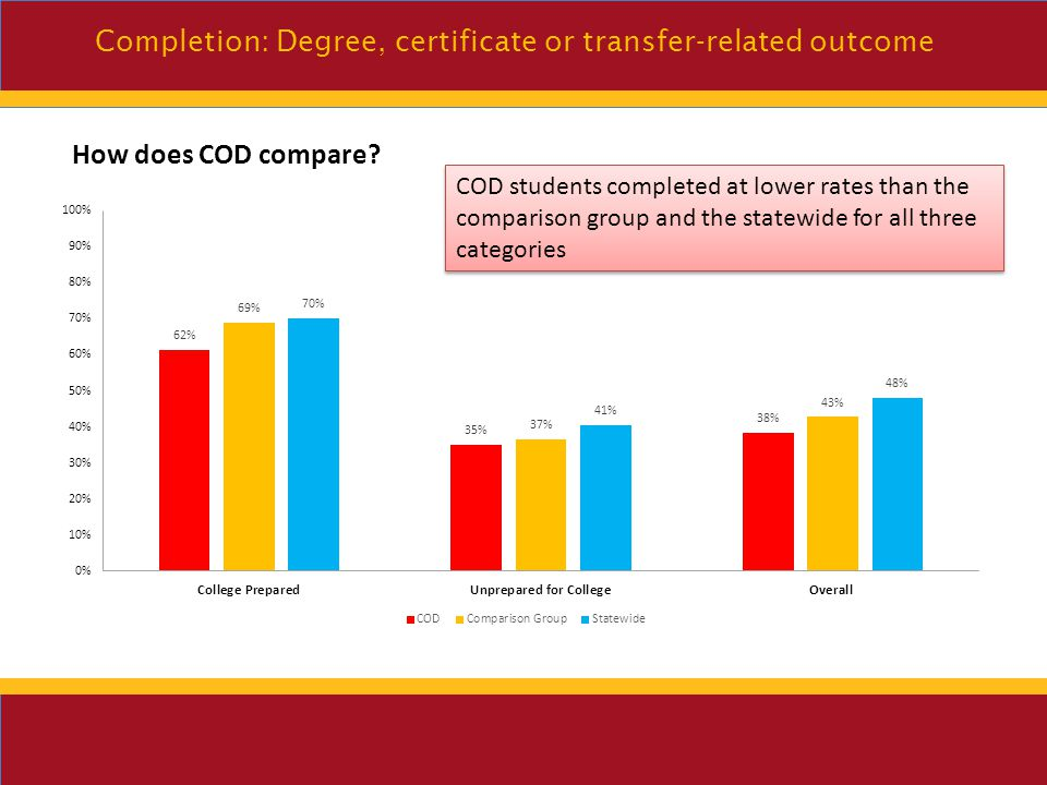 Your text here Completion: Degree, certificate or transfer-related outcome College prepared students have over a 25% higher completion rate compared to unprepared college students Hispanic and White students have similar completion rates in all categories Filipino students have a higher % of completion for all three categories