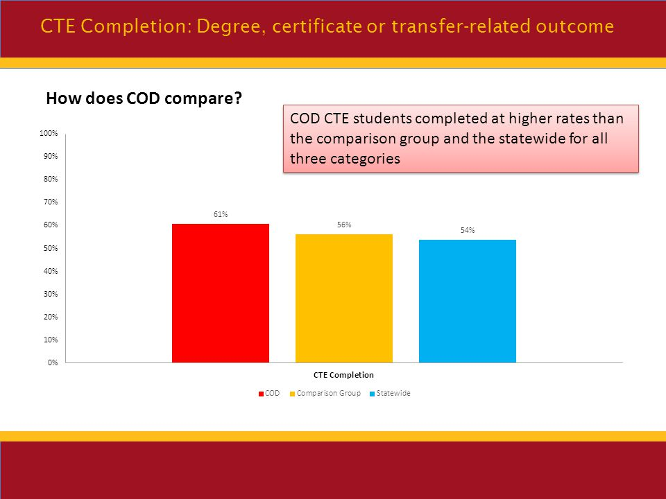 Women complete their CTE pathways at higher percent than their Male counterparts CTE Completion: Degree, certificate or transfer-related outcome Under 20 population complete their CTE pathways at a higher percent than the other age categories Filipino & Asian students complete their CTE pathways at higher percent than other Ethnic/Racial counterparts (excluding Pacific Islander which has less than 10 in cohort)