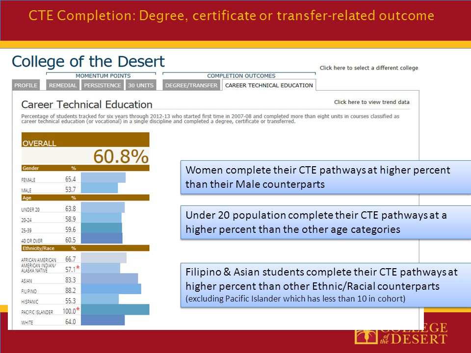 Women complete their CTE pathways at higher percent than their Male counterparts CTE Completion: Degree, certificate or transfer-related outcome Under