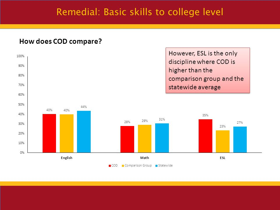 Remedial: Basic skills to college level Students under 20 are most likely to complete college level English and Math – students 20-24 are most likely to complete college level ESL, with under 20 coming in a close 2nd Females perform at higher % than males in Math, English and ESL Asians are most likely to complete the college level course of the basic skills discipline into which they enrolled