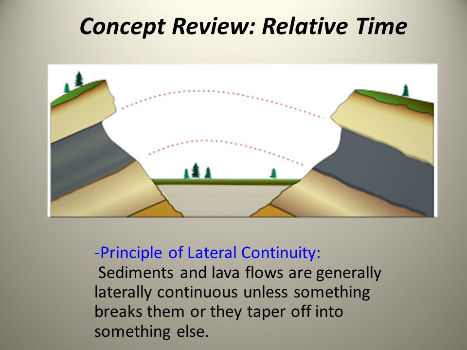 Concept Review: Relative Time - Principle of Inclusions: An inclusion is older than the rock that contains it.