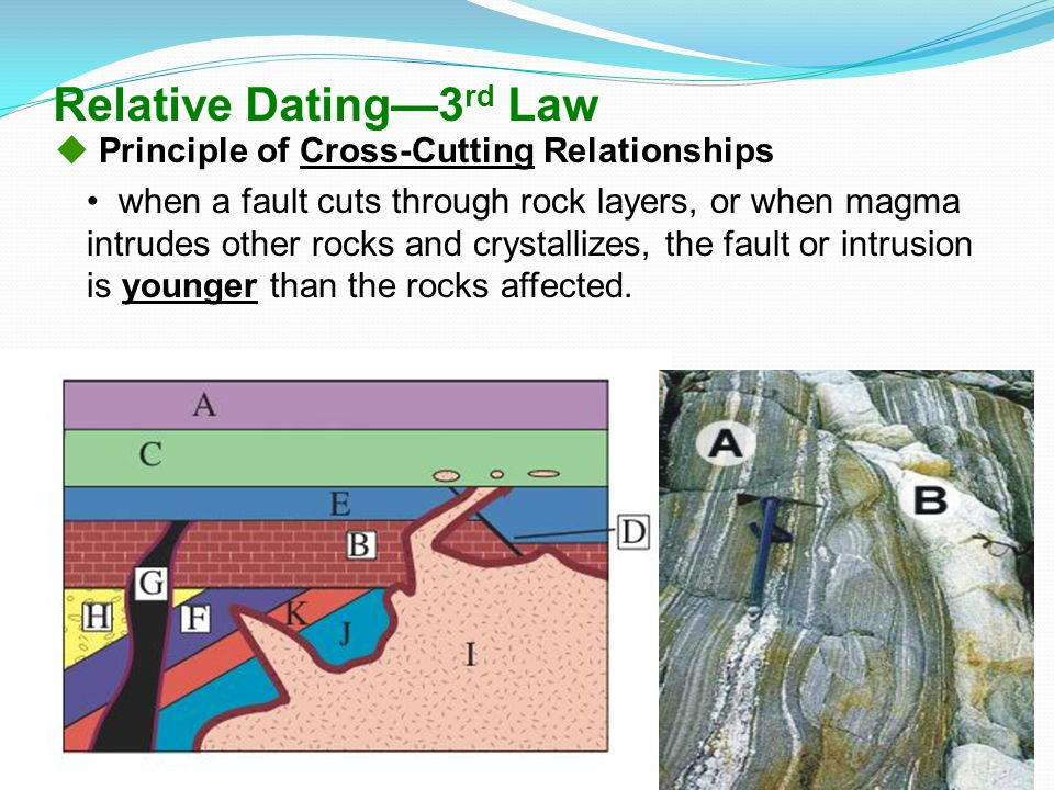 Relative Dating—3 rd Law  Principle of Cross-Cutting Relationships when a fault cuts through rock layers, or when magma intrudes other rocks and crys