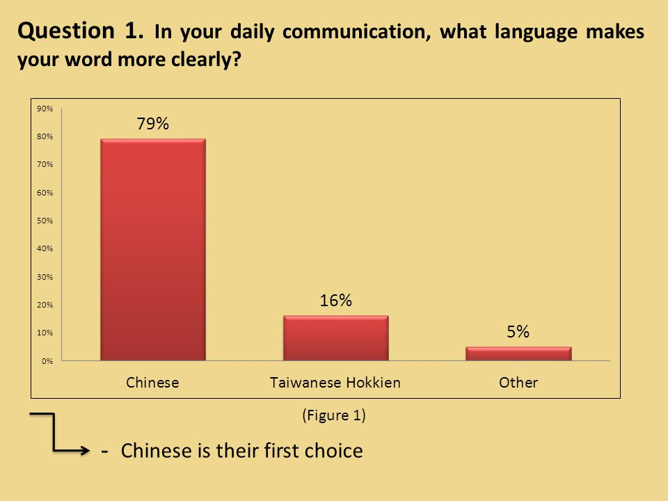 Question 2.Do you consider that Taiwanese Hokkien needs to be put on the international stage.