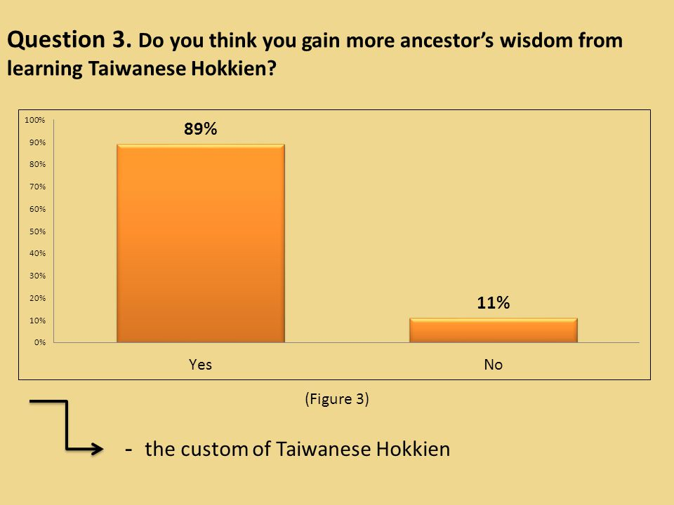 Question 3. Do you think you gain more ancestor's wisdom from learning Taiwanese Hokkien.