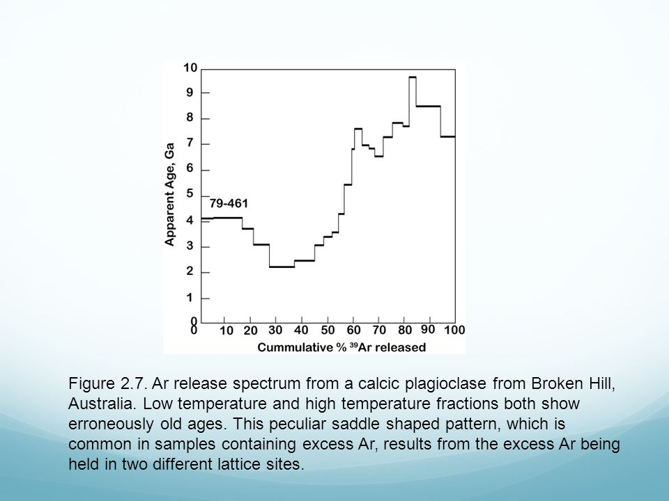 Figure 2.7. Ar release spectrum from a calcic plagioclase from Broken Hill, Australia.