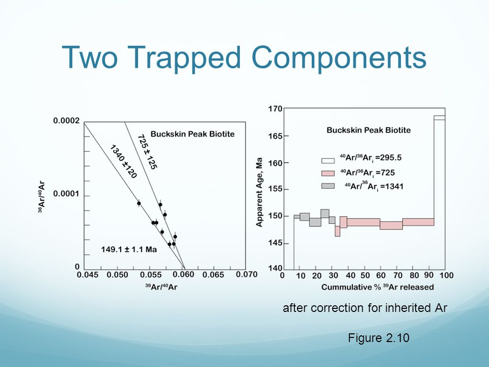Two Trapped Components Figure 2.10 after correction for inherited Ar