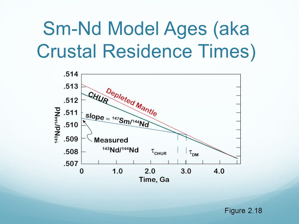 Figure 2.18 Sm-Nd Model Ages (aka Crustal Residence Times)