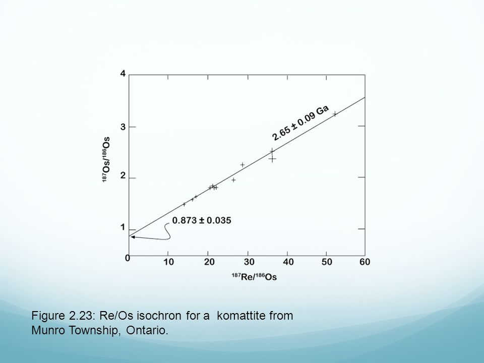 Figure 2.23: Re/Os isochron for a komattite from Munro Township, Ontario.