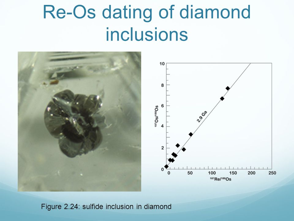 Figure 2.24: sulfide inclusion in diamond Re-Os dating of diamond inclusions