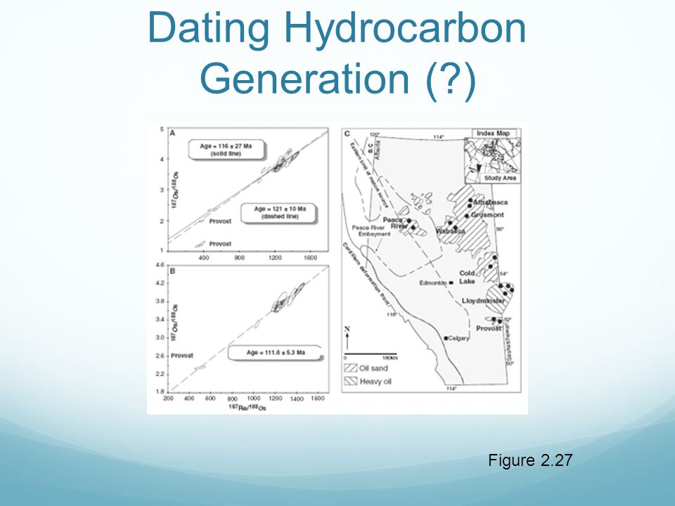 Figure 2.27 Dating Hydrocarbon Generation (?)