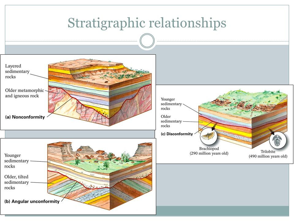 Stratigraphic relationships