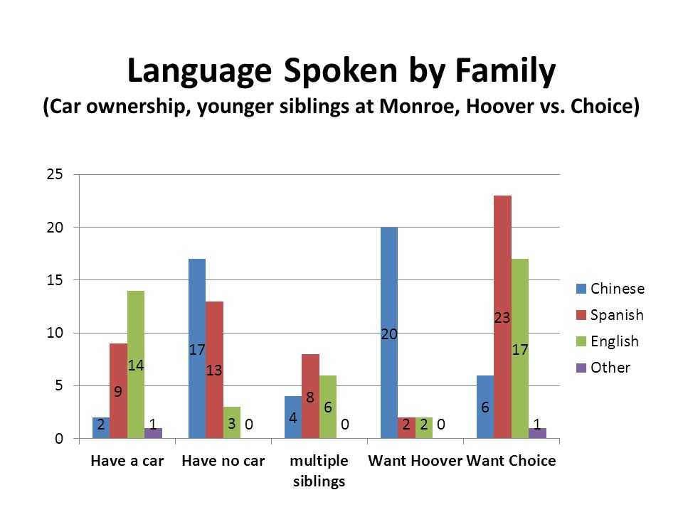 Language Spoken by Family (Car ownership, younger siblings at Monroe, Hoover vs. Choice)