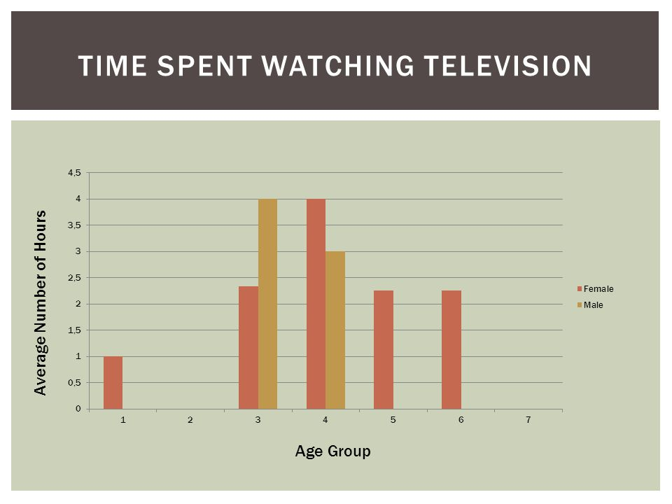 TIME SPENT WATCHING TELEVISION Age Group Average Number of Hours