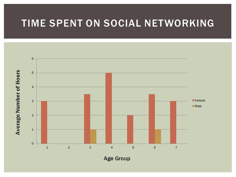 TIME SPENT ON SOCIAL NETWORKING Age Group Average Number of Hours