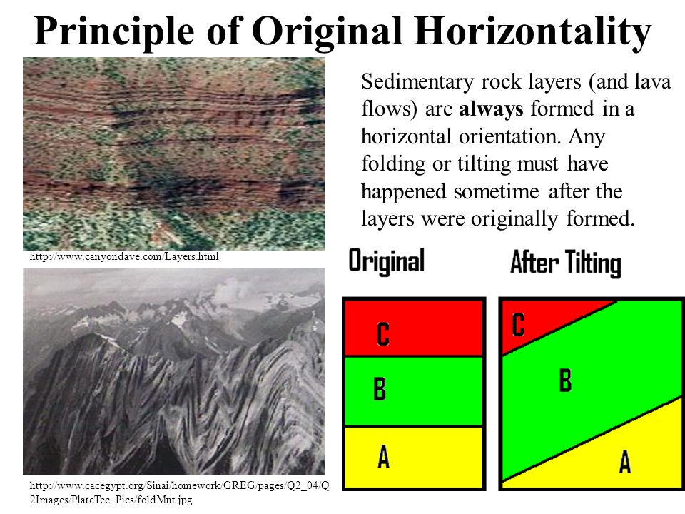 Principle of Original Horizontality http://www.cacegypt.org/Sinai/homework/GREG/pages/Q2_04/Q 2Images/PlateTec_Pics/foldMnt.jpg http://www.canyondave.com/Layers.html Sedimentary rock layers (and lava flows) are always formed in a horizontal orientation.