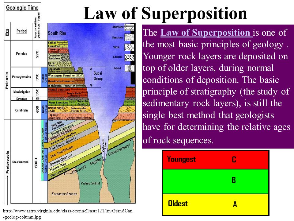 The Law of Superposition is one of the most basic principles of geology.