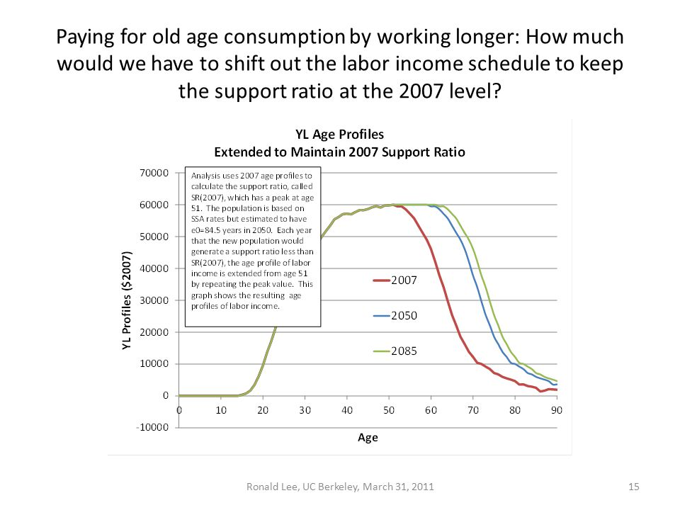 Paying for old age consumption by working longer: How much would we have to shift out the labor income schedule to keep the support ratio at the 2007 level.