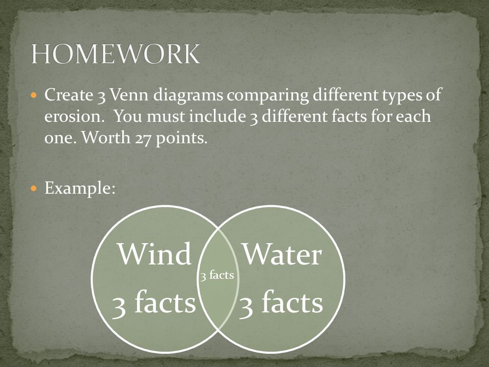 Create 3 Venn diagrams comparing different types of erosion.