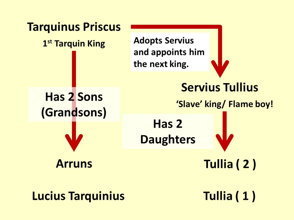 Tarquinus Priscus Servius Tullius 1 st Tarquin King 'Slave' king/ Flame boy! Adopts Servius and appoints him the next king. Arruns Lucius Tarquinius H