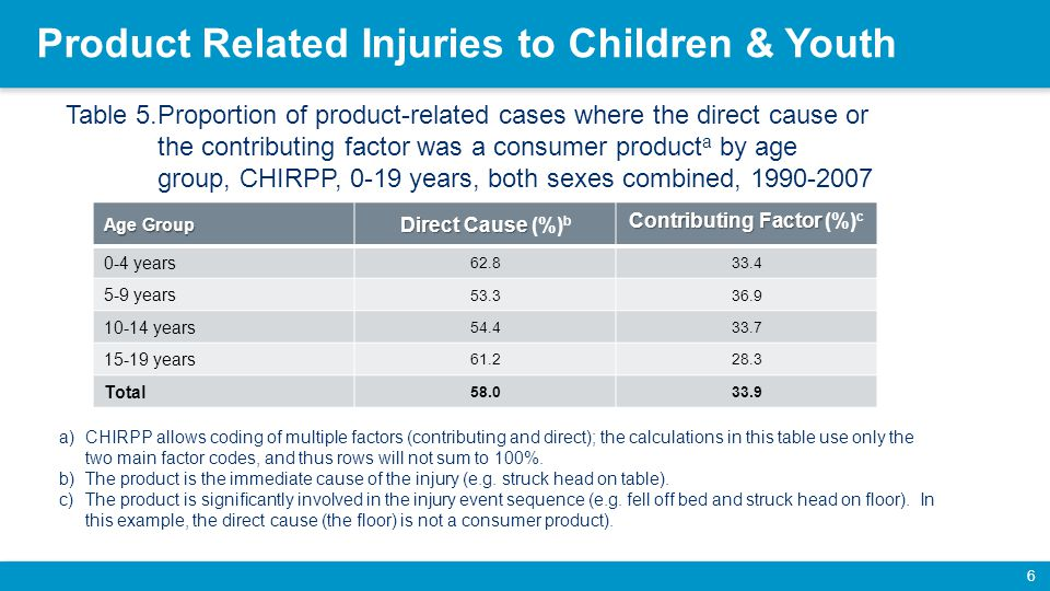 Product Related Injuries to Children & Youth 6 Age Group Direct Cause Direct Cause (%) b Contributing Factor Contributing Factor (%) c 0-4 years 62.833.4 5-9 years 53.336.9 10-14 years 54.433.7 15-19 years 61.228.3 Total 58.033.9 Table 5.Proportion of product-related cases where the direct cause or the contributing factor was a consumer product a by age group, CHIRPP, 0-19 years, both sexes combined, 1990-2007 a)CHIRPP allows coding of multiple factors (contributing and direct); the calculations in this table use only the two main factor codes, and thus rows will not sum to 100%.