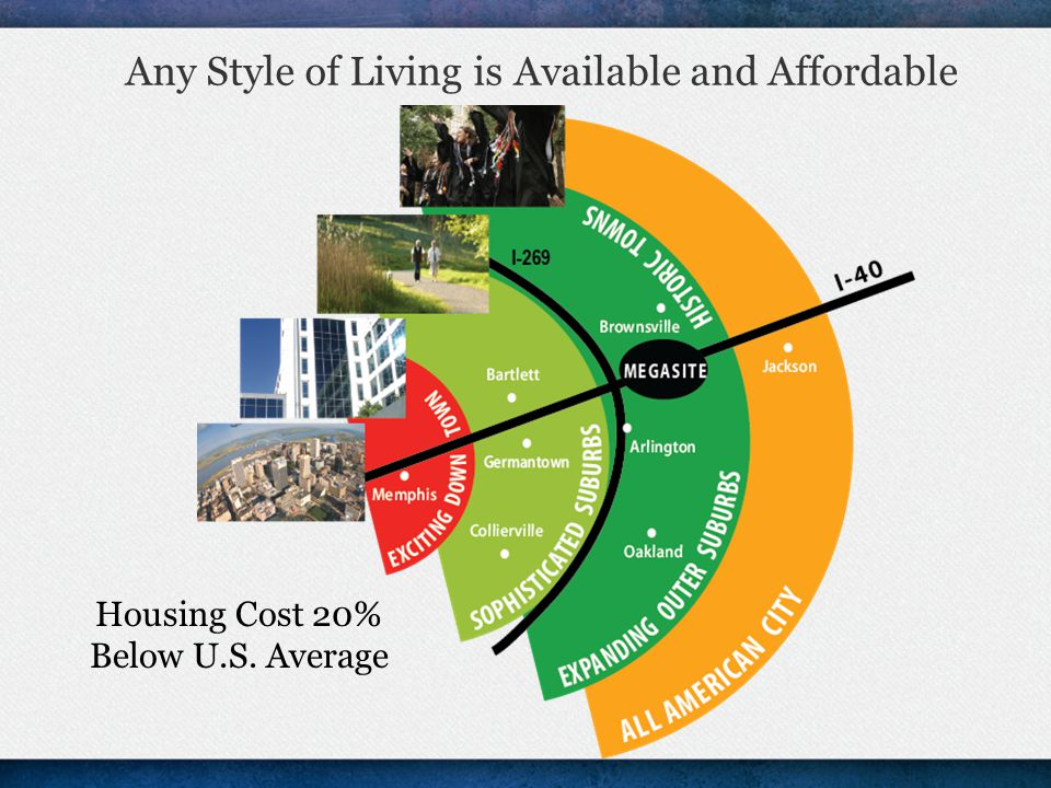 Any Style of Living is Available and Affordable Housing Cost 20% Below U.S. Average