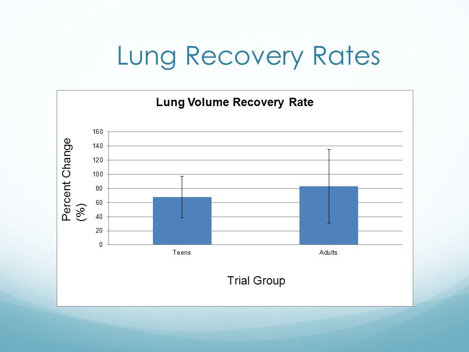 Lung Recovery Rates Percent Change (%)